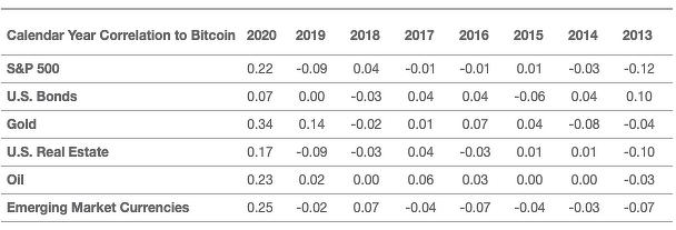 بیت کوین با گذشت زمان همبستگی بیشتری با S&P 500 پیدا کرده است | همتاپی