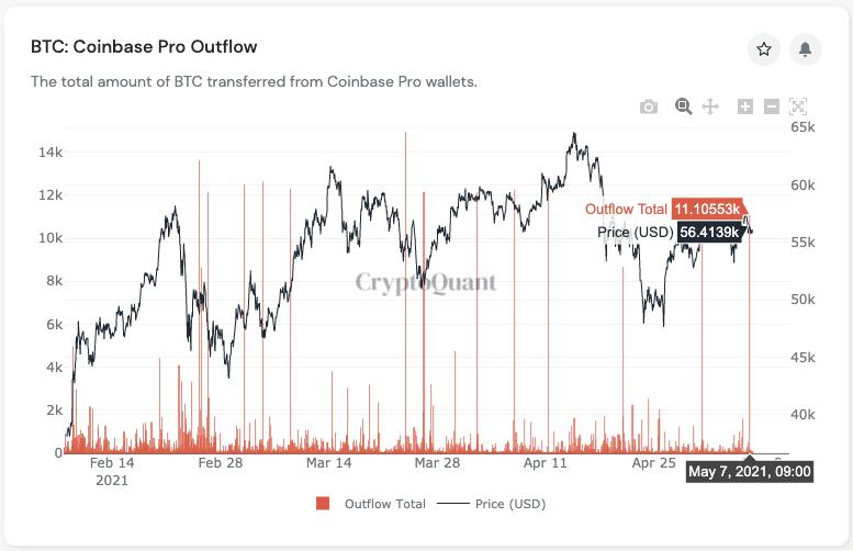نمودار نسبت استیبل کوینها در صرافی های ارز دیجیتال. | همتاپی