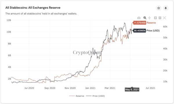 نمودار انتقال بیت کوین توسط ماینرها به صرافیهای ارز دیجیتال | همتاپی