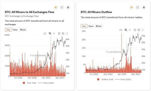 نمودار برداشت بیتکوین از صرافی ارز دیجیتال کوین بیس | همتاپی