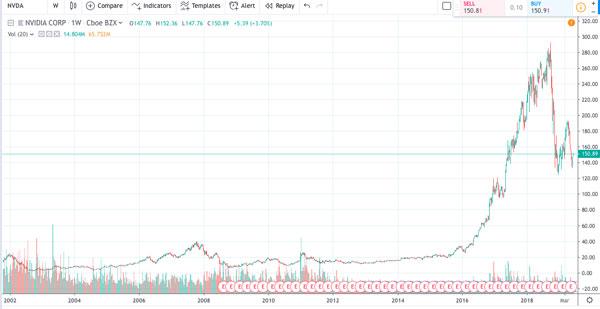 نمودار سهام NVDA در سالهای 2002-2018