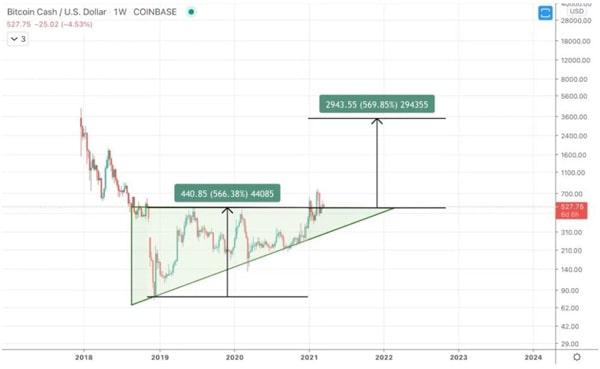 قیمت بیت کوین کش در سال 2024-2025