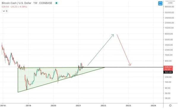 پیش بینی قیمت بیت کوین کش در سال 2021