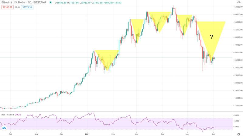 نمودار قیمت بیت کوین/ دلار   همتاپی