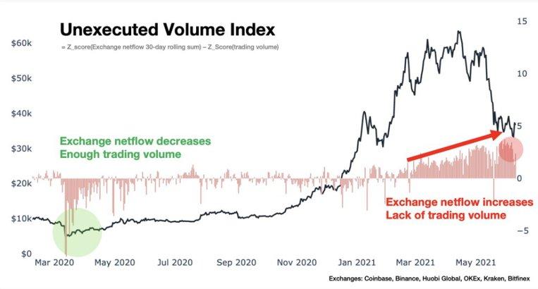 نمودار میزان جریان ورودی به صرافیها و حجم معاملات در آنها | همتاپی