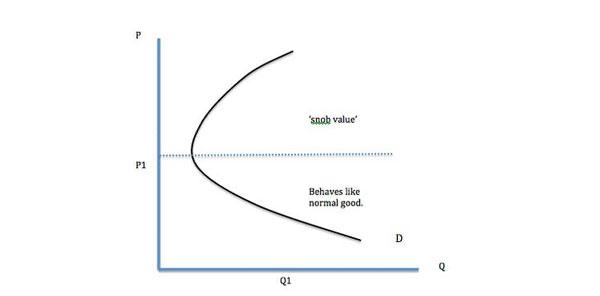 بیت کوین هر دو طرف منحنی تقاضا را پوشش داده است. منبع تصویر: Economicshelp.org