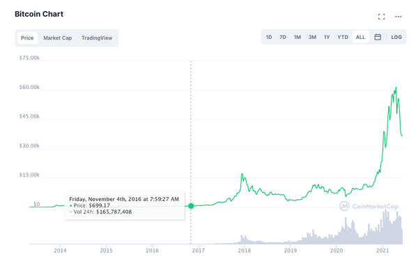 بیت کوین - تقاضای کم، قیمت پایین. منبع تصویر: CoinMarketCap