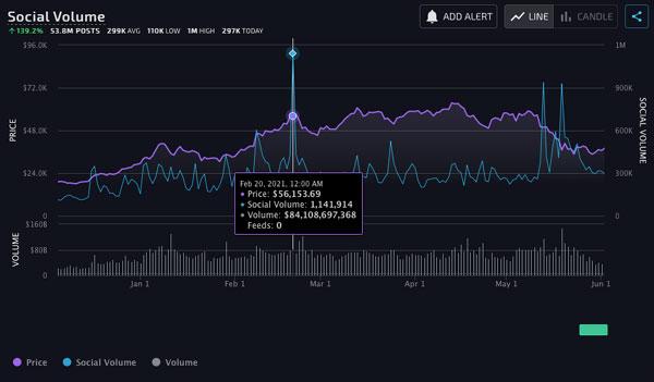 میزان بحثهای شبکههای اجتماعی در مورد بیت کوین. منبع تصویر: Lunarcrush