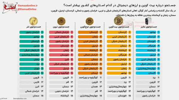 جستجو درباره ارزهای دیجیتال در کدام استانهای کشور بیشتر است؟ | همتاپی