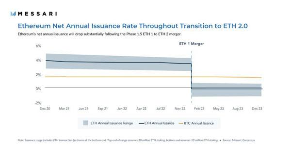 نمودار نرخ عرضه اتریوم (ETH) | همتاپی