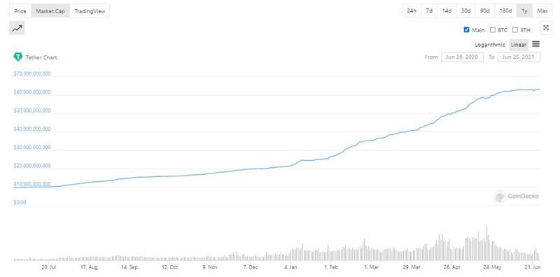 نمودار سرمایه بازار تتر | همتاپی