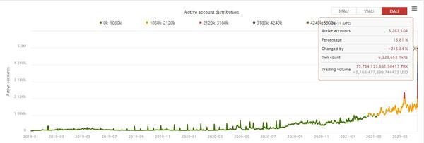 نمودار روزانه تعداد کاربران فعال ترون | همتاپی