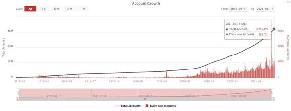 نمودار رشد تعداد حسابهای کاربری در شبکه ترون | همتاپی