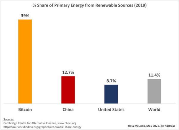 سهم انرژی اولیه از منابع تجدیدپذیر (2019) | همتاپی