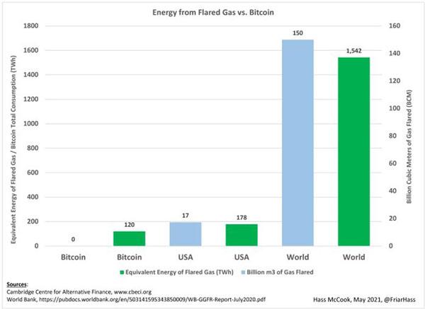 میزان انرژی که از سوخت گاز تولید میشود در مقابل میزان مصرف کلی انرژی برای بیت کوین (TWh)