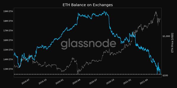 نمودار موجودی اتریوم در صرافی های ارز دیجیتال | همتاپی