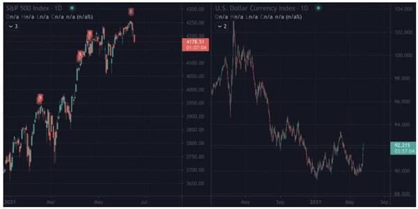 شاخص دلار آمریکا (نمودار سمت راست)، شاخص S&P 500 (نمودار سمت چپ). منبع: اکانت توییتر ویلی وو