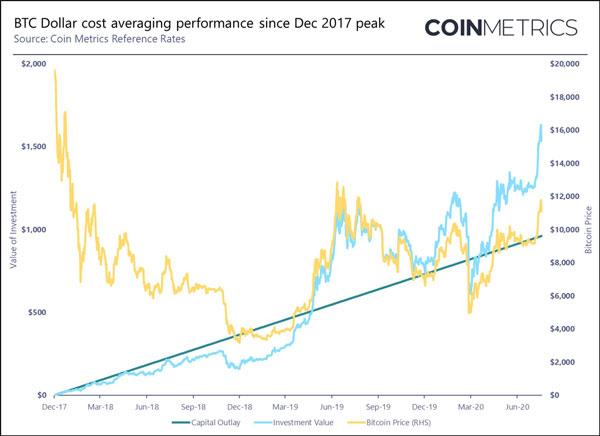 خط رسم شده در نمودار نشاندهندهی بازدهی مثبت بیت کوین بر اساس استراتژی هزینه ارزش دلاری میباشد.   همتاپی