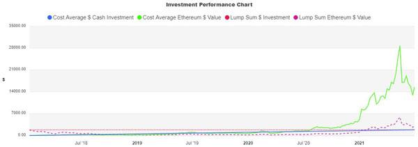 نمودار سوددهی پرتفولیو بر اساس استراتژی هزینه دلاری در سرمایه گذاری اتریوم. منبع: سایت CostAVG.com