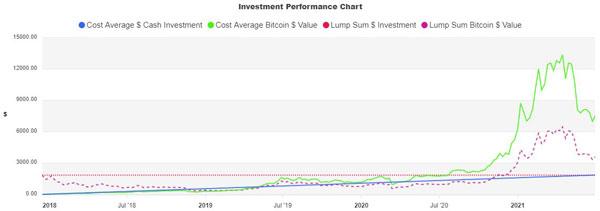 نمودار سوددهی پرتفولیو بر اساس استراتژی هزینه دلاری در سرمایه گذاری بیت کوین. منبع: سایت CostAVG.com