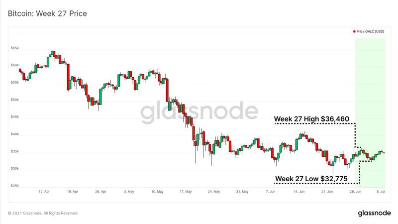 نمودار قیمت بیت کوین در هفته ی گذشته. منبع: گلسنود