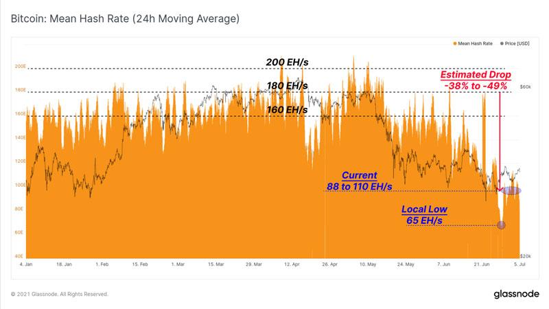 نمودار متوسط هش ریت (میانگین متحرک 24 ساعته). منبع: گلسنود