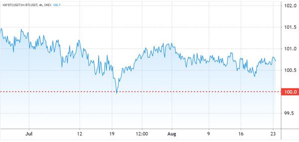 نمودار وثیقه قراردادهای آتی سپتامبر در بازار OKEx | همتاپی