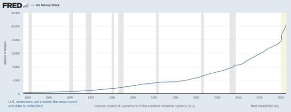 نمودار عرضه دلار، این نمودار برای GBP ،EUR ، JPY ، CHF ،RMB نیز کاملاً مشابه است | همتاپی
