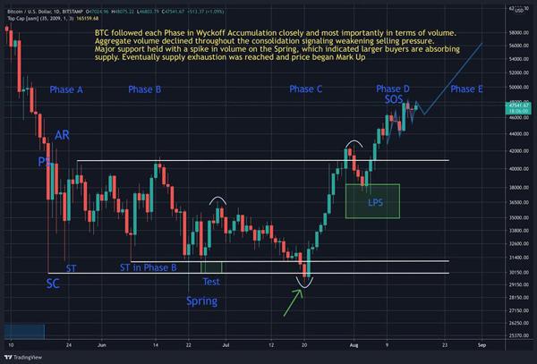 نمودار قیمت بیت کوین. منبع: tradingview