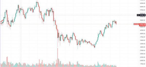 نمودار قیمت بیت کوین   همتاپی