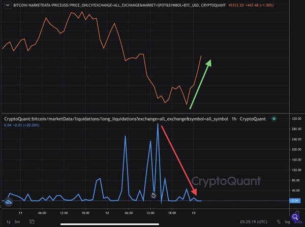نمودار دادههای درون زنجیرهای بیت کوین | همتاپی
