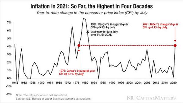 عکس نمودار تورم آمریکا در ۴ دهه اخیر | همتاپی