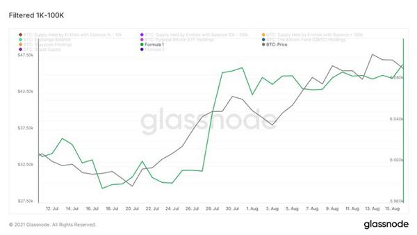 نمودار قیمت بیت کوین و انباشت بیت کوین توسط نهنگها | همتاپی