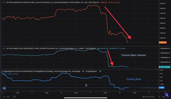 مقایسه قیمت بیت کوین با سود باز معاملات آتی و فاندینگ ریت   همتاپی