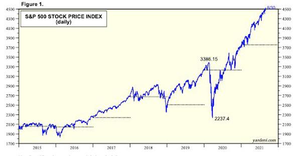نمودار شاخص قیمت سهام | همتاپی