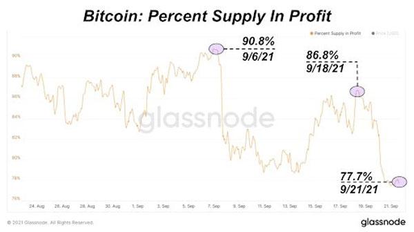 نمودار میزان درصد بیت کوینهایی که در سود قرار دارند. | همتاپی