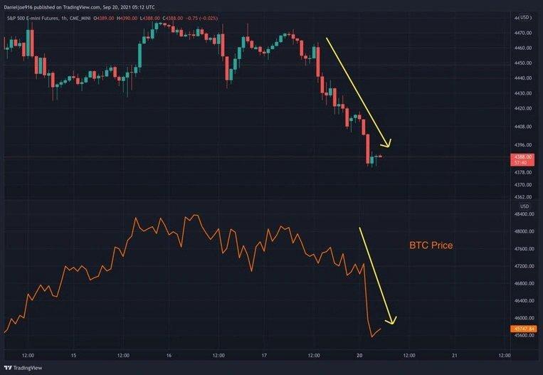 نمودار قراردادهای آتی SPX و نمودار قیمت بیتکوین   همتاپی