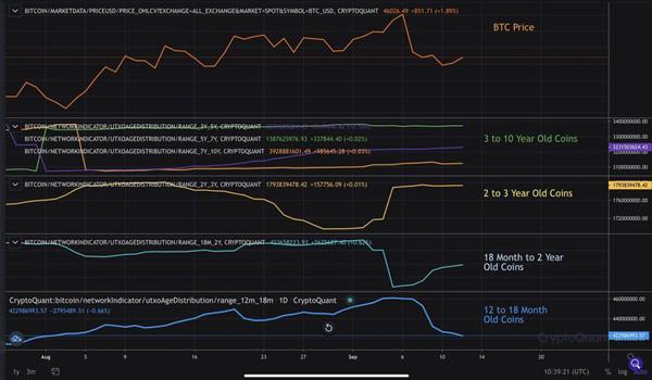 بیت کوینهای با عمر 3 تا 10 سال / بیت کوینهای با عمر 2 تا 3 سال / بیت کوینهای با عمر 18 ماه تا 2 سال / بیت کوینهای با عمر 12 تا 18 ماه | همتاپی