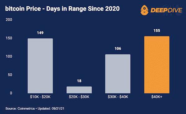 تعداد روزهایی که بیت کوین در محدوده قیمتی مشخص شده قرار داشتند. | همتاپی