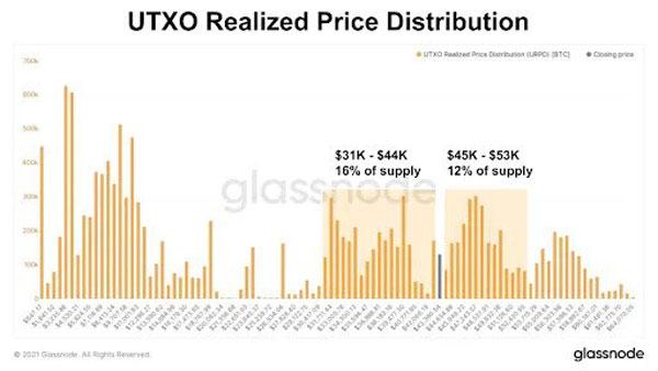 نمودار توزیع قیمت تحققیافته خروجیهای خرج نشده | همتاپی