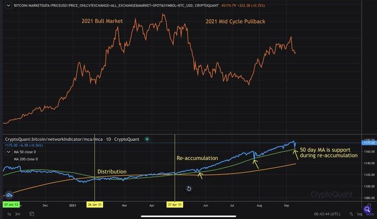 بازار صعودی 2011/ پولبک میان چرخه 2021/ توزیع (Distribution)/ انباشت مجدد (Re-accumulation)| همتاپی