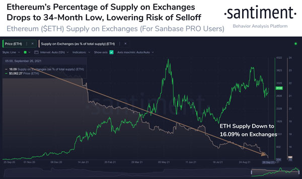 درصد موجودی ETHEREUM در صرافیهای ارز دیجیتال | همتاپی