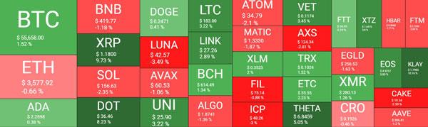 نمای کلی از قیمت ارزهای دیجیتال   همتاپی