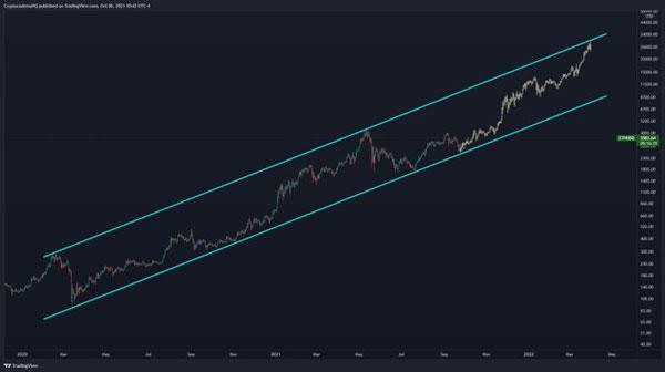 نمودار قیمت اتریوم | همتاپی